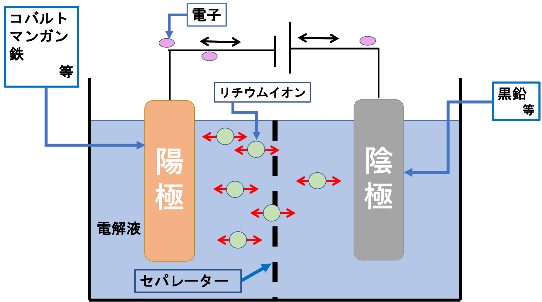 リチウムバッテリー構造